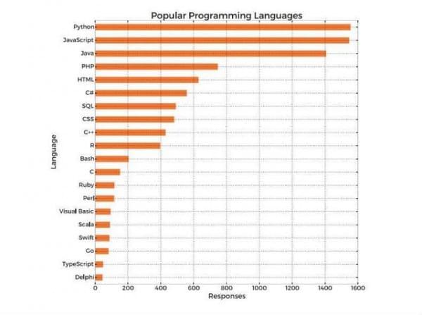 2016年收入最高的5个编程语言 JAVA和C没在前五?的照片 - 2
