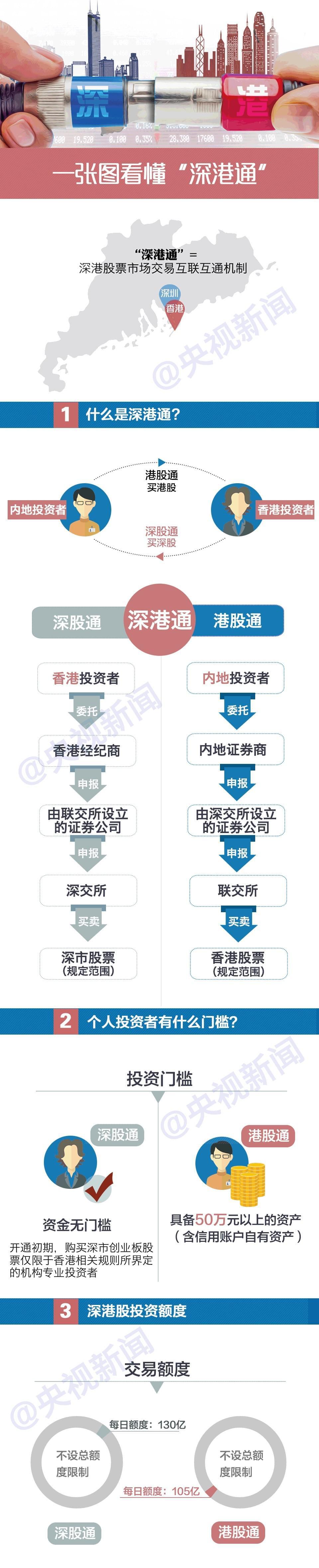 3分钟看懂深港通 中国资本市场迎来新机遇