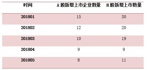 大数据:今年香港成IPO最热市场之一 远超A股!