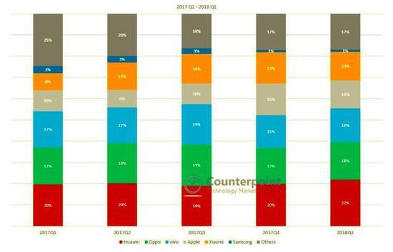 三星承认中国市场失败 中国市场占有率或不足1%
