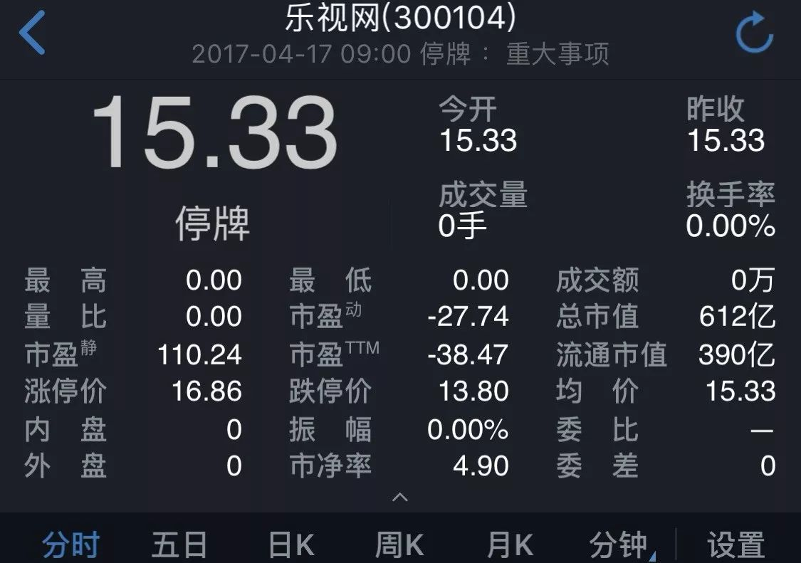 乐视网周三复牌600亿地雷引爆 十问十答最全影响!(组图)
