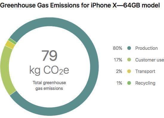 历史最高 生产一部iPhone X排放79公斤温室气体