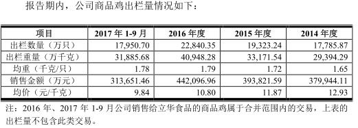 立华牧业鸡毛利率3连冠被疑财务造假 中泰证券入股
