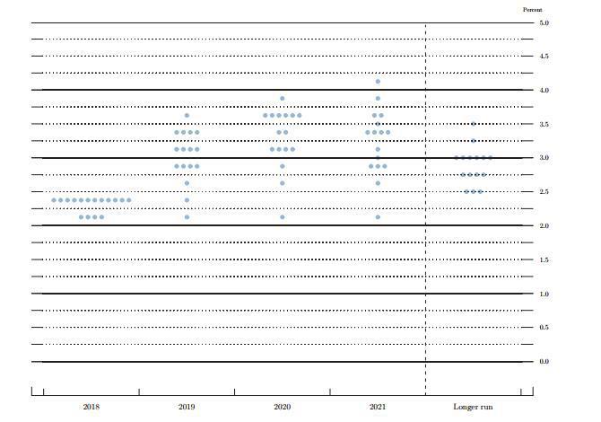 """FOMC点阵图:今年12月加息几乎""""板上钉钉"""""""