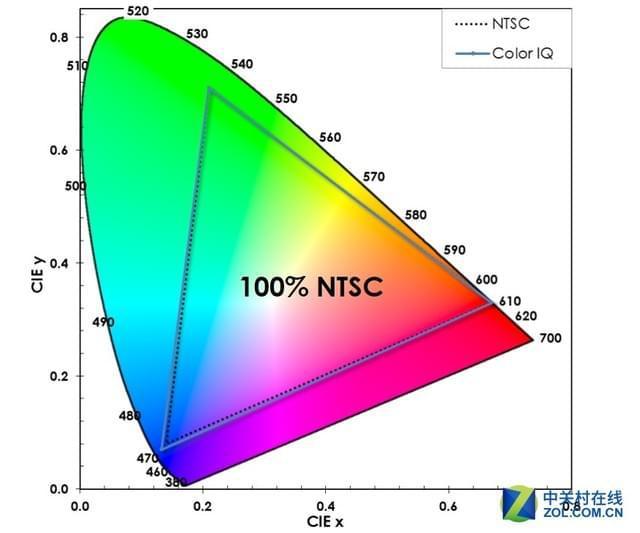 遏制OLED有多难?量子点究竟还能走多远