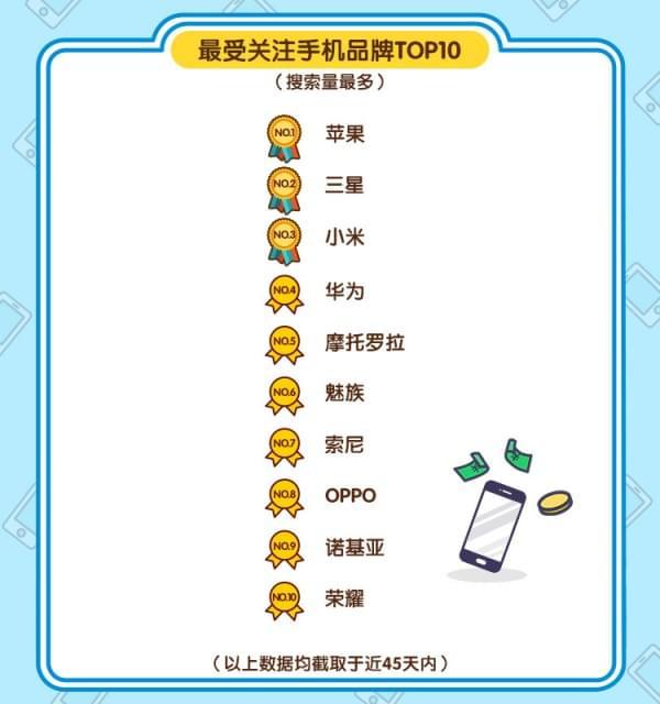 闲鱼发布春节手机风云榜:二手机最保值是它的照片 - 2