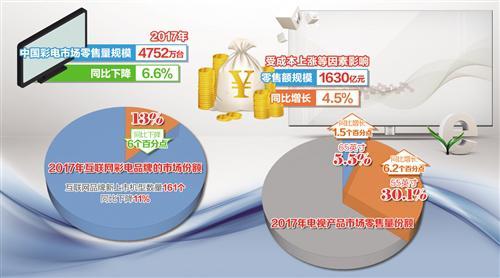 去年彩电销量下降6.6% 彩电业:重压之下谋突围