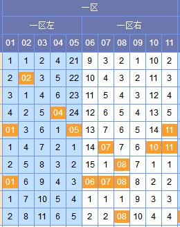 [谢尚全]双色球18040期区间分析:一区参考0 2路