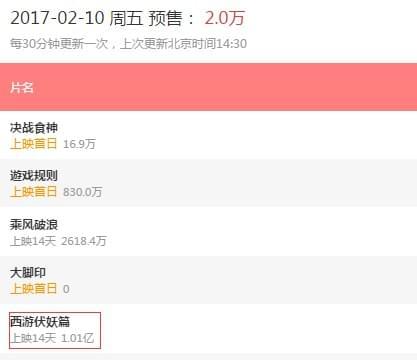 《西游伏妖篇》预售票房超1亿元 打破中国影史记录的照片 - 3