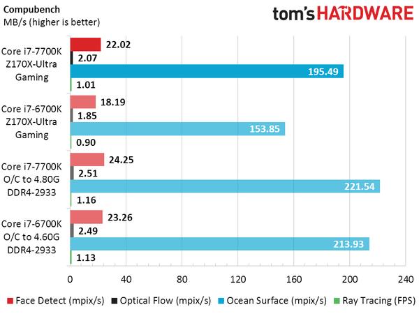 英特尔新Core i7-7700K实测:比上代略强 超频发热大的照片 - 13