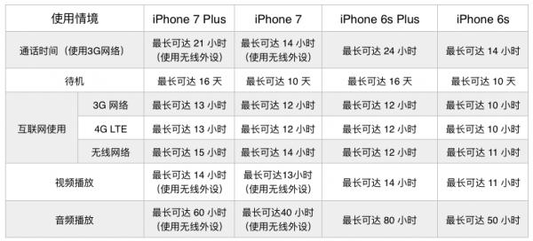 """iPhone 7被强行扣上 """"电池续航最差""""的帽子的照片 - 2"""