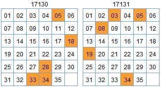 [欧阳宵]大乐透17132期预测:前区绝杀11 31