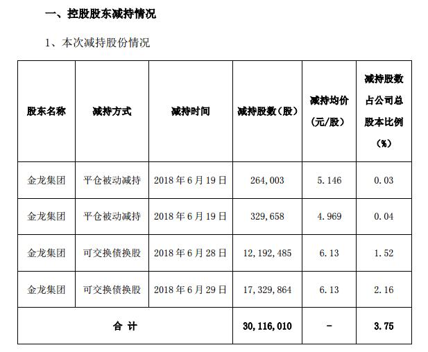 控股股东质押股份低于平仓线 大连电瓷控制权恐变