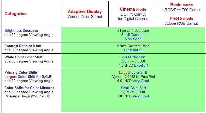 iPhone 7和三星Note 7屏幕实测 究竟谁最好?的照片 - 14