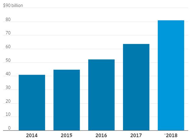 亚马逊等云巨头烧钱:去年19家企业砸了638亿美元
