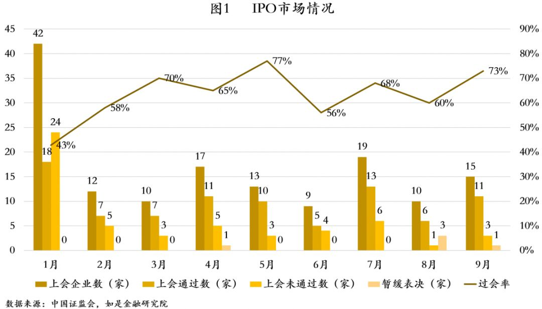 前三季度A股IPO:严格审核呈常态化过会率创新低