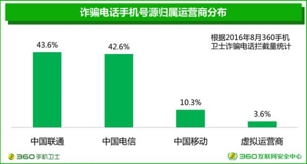 360发布电信诈骗形势报告:来自虚商的诈骗号码占比3.6%的照片 - 7