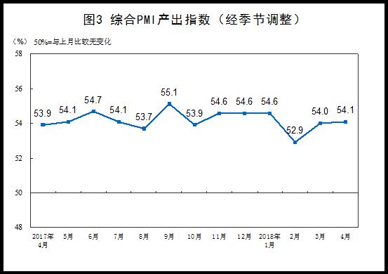 中国4月官方制造业PMI为51.4% 预期为51.3%
