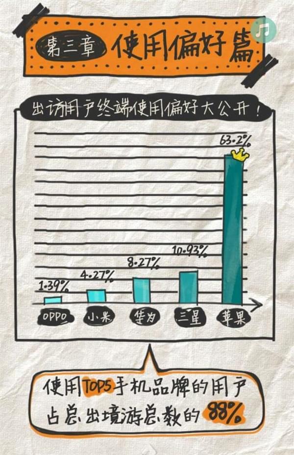 中国移动发布出境漫游报告:超六成用户使用苹果iPhone的照片 - 2