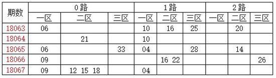 [龙天]双色球18068期分析:质数胆码17 23 29
