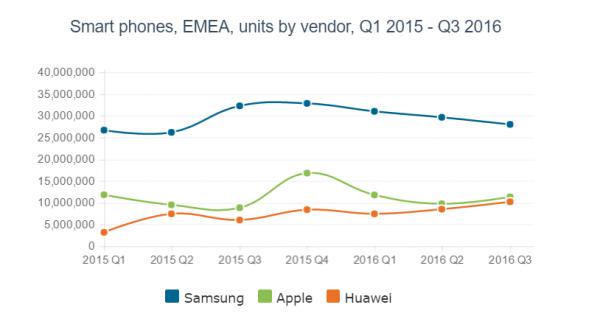 接近了 华为在EMEA地区与苹果仅剩1%的距离的照片 - 2