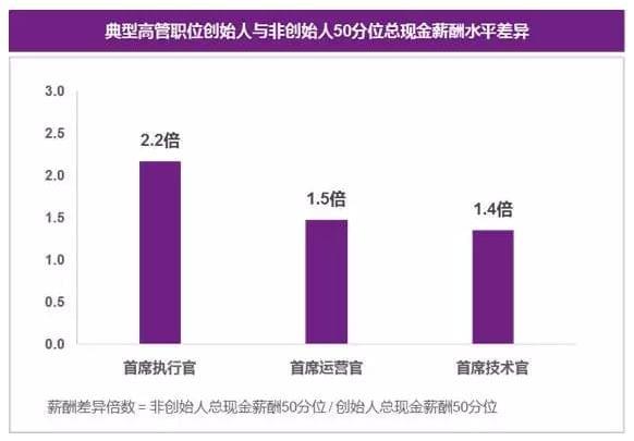 2016年度《中国准独角兽公司薪酬调研报告》