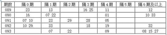 [程程]双色球17094期分析:隔1期码看19 32