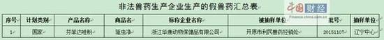 浙江华康动物保健品有限公司涉及假兽药被立案排查