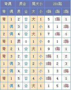 [菏泽子]双色球第18035期:龙头03 04凤尾29 32