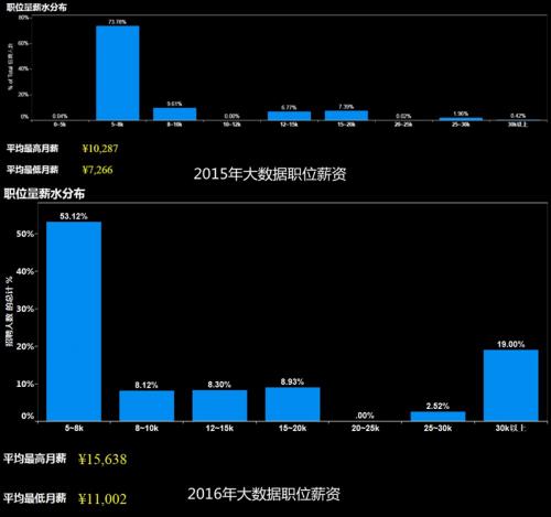 北风网大数据薪资分布.jpg
