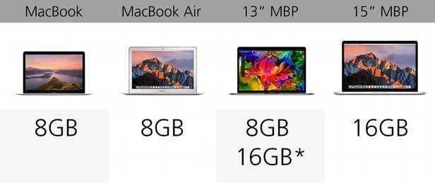 规格参数对比:苹果 MacBook 系列的对决的照片 - 13