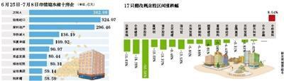 棚改货币化欲收紧 上市房企2周市值蒸发近2300亿