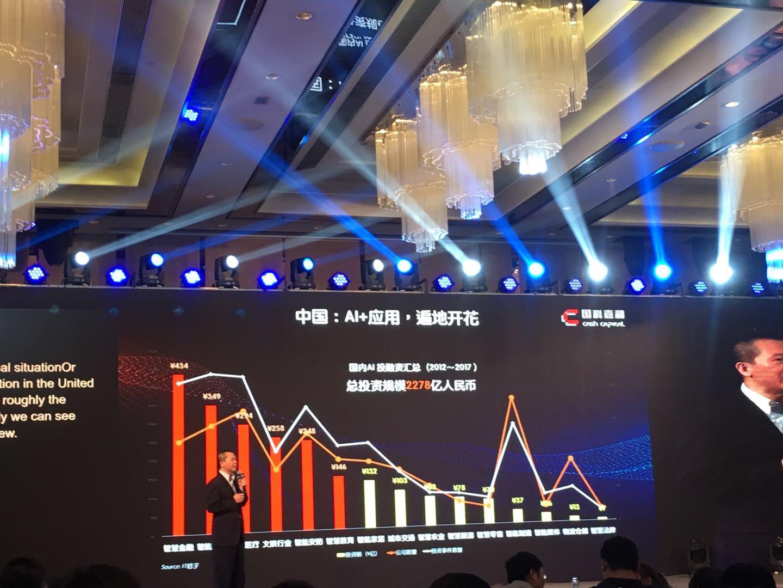 中国AI创业者成吸金利器,9%公司拿到全球近50%融资