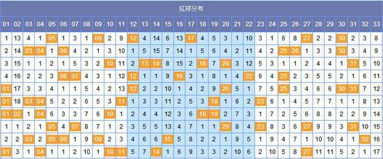 [韩鸷]双色球054期黄金点分析:蓝球三码06 07 08