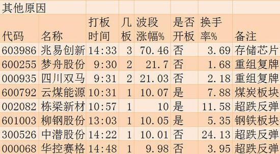 9月13日涨停板追踪