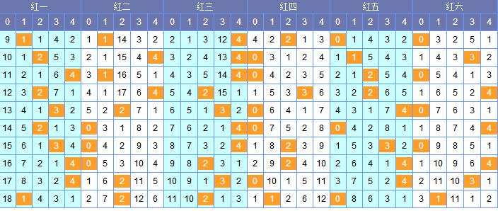 PK10官网[南北]双色球18083期除5余数分析:看三位17 18