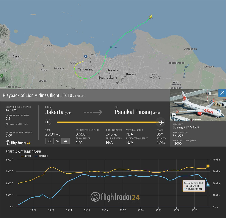 波音机长分析印尼坠机:飞行数据异常或存机械故障