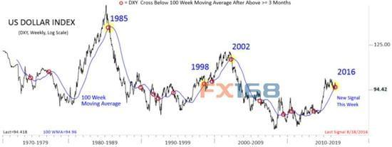 """技术面""""凶相毕露"""" 美元将现重大趋势性转变?"""