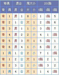 [菏泽子]双色球第18056期预测:凤尾推荐30 31