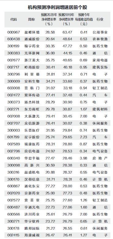 58股业绩有望高增长 10个股获机构重仓