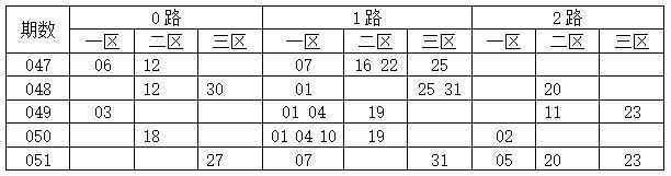 [码上飞]双色球18052期012路分析:2路码08 14 32
