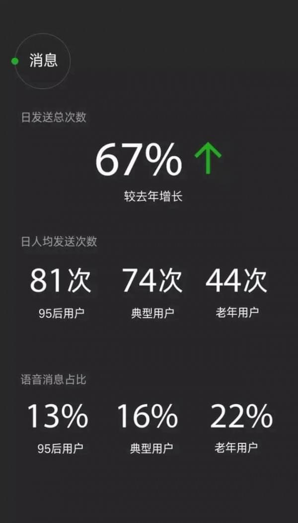 微信数据报告:日均登录用户达7.68亿 90后最爱听《演员》的照片 - 3
