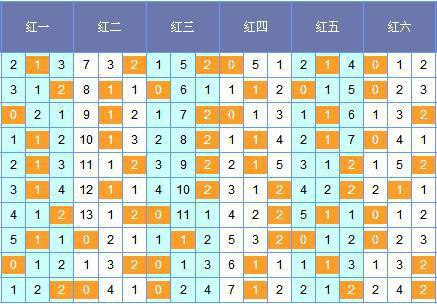 [筱杉]双色球18040期定位分析:红二看10 12