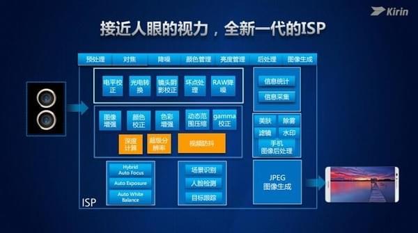 inSE安全模块+高效A73核心 麒麟960不只追求性能的照片 - 5