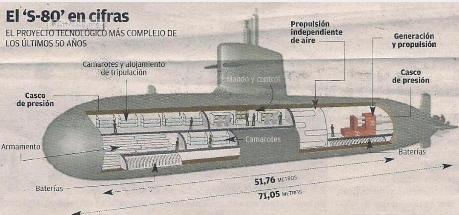 继小数点算错导致超重后 西班牙潜艇又出大问题