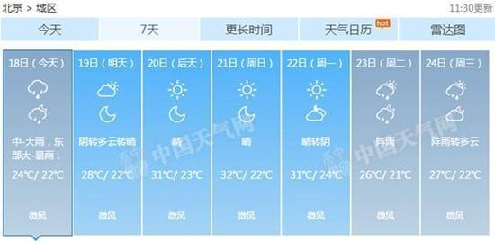 气象专家提醒,北京今天降雨明显,建议公众减少出行,远离积滞水点、河道和危险山区,确保安全;并添加衣物,注意保暖。
