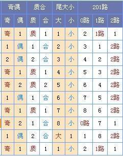 [菏泽子]双色球17116期预测(上期中3红)