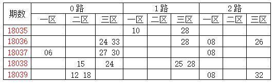 [龙天]双色球18040期分析:质数胆码03 07 11