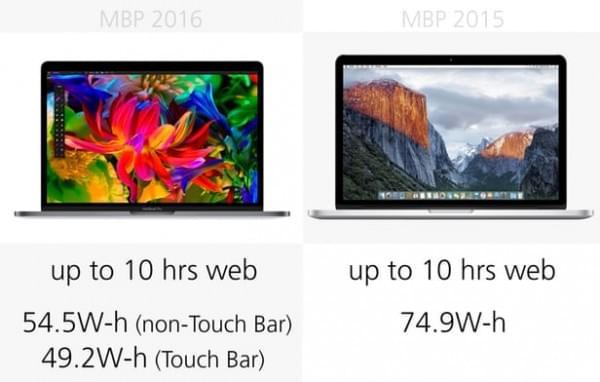 前后两代13英寸MacBook Pro规格参数对比的照片 - 16