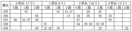 [金虎]双色球18040开奖号分析:0字头03 04 09